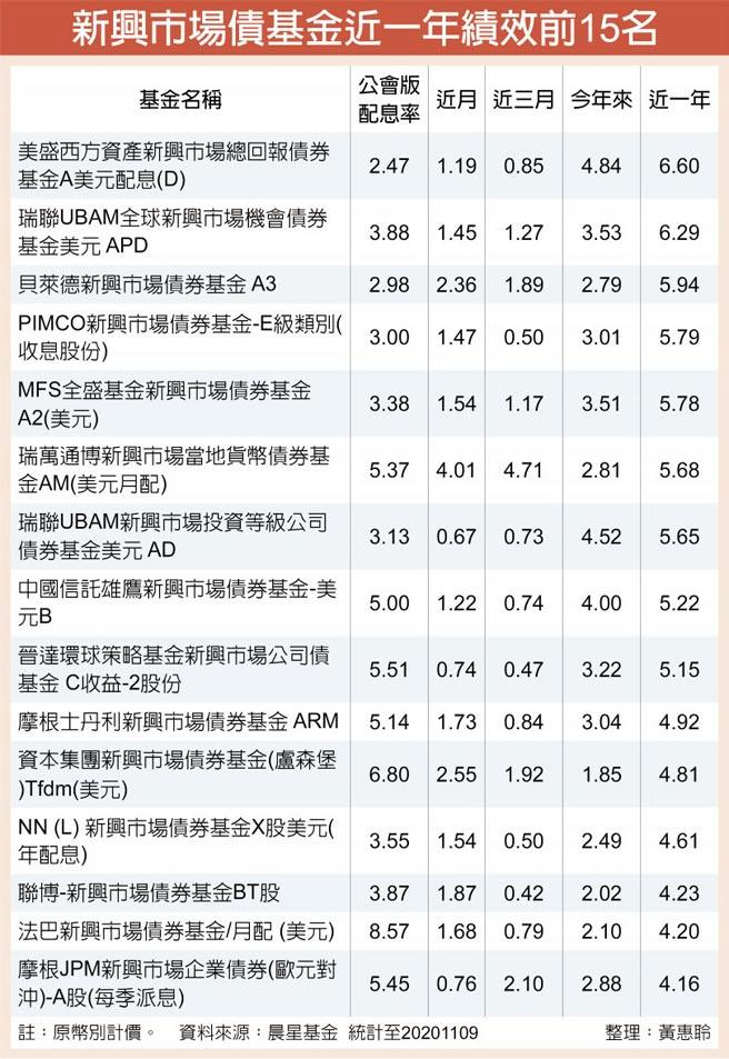 新興市場債基金近一年績效前15名
