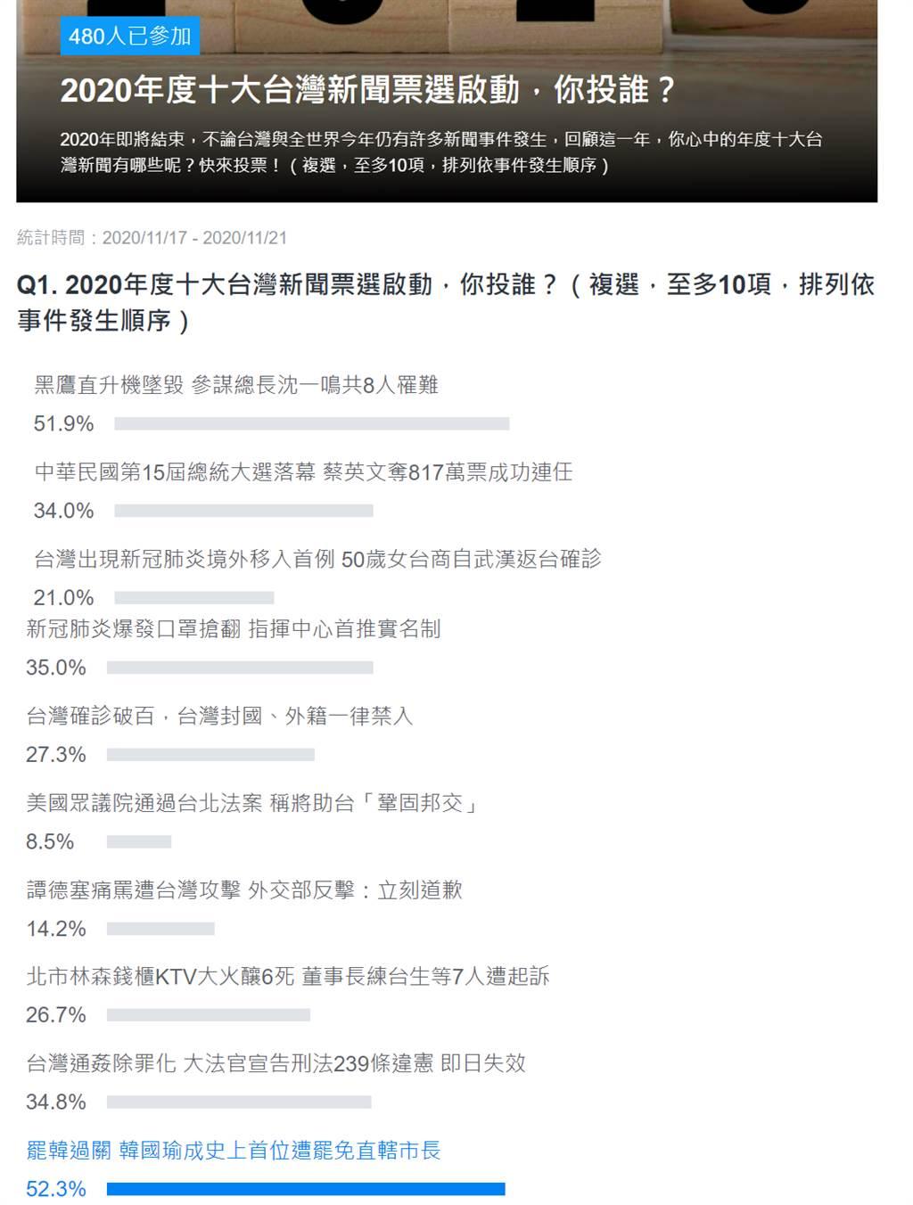 2020台灣十大新聞排行出爐 第一名竟創下驚人紀錄。(圖/翻攝自 雅虎投票網站)