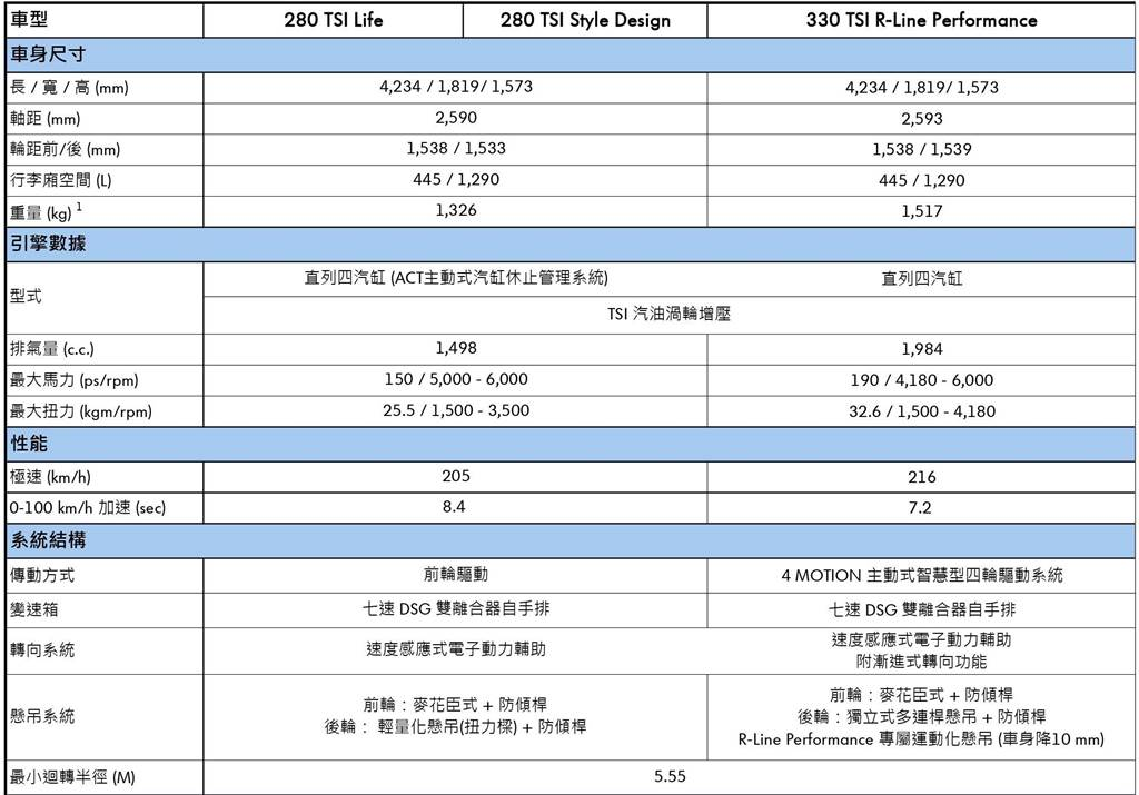 VW T-Roc規格表