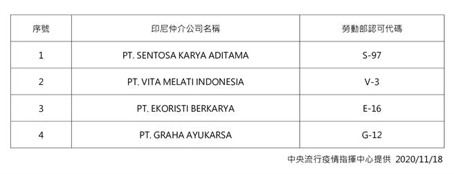 圖為印尼仲介公司名單。(指揮中心提供)