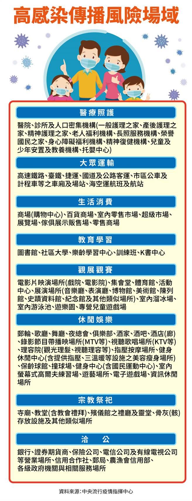 指揮中心公布12/1日起進入八大場所需強制配戴口罩。(圖/指揮中心提供)