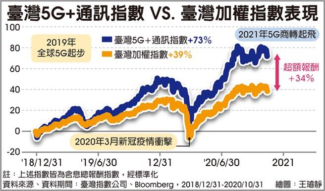 臺灣5G+通訊指數VS.臺灣加權指數表現
