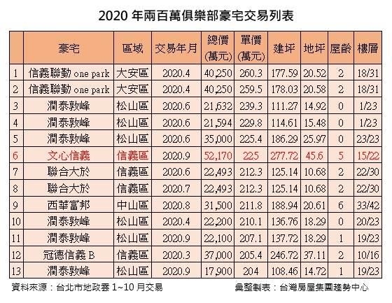 2020年200萬俱樂部豪宅交易列表
