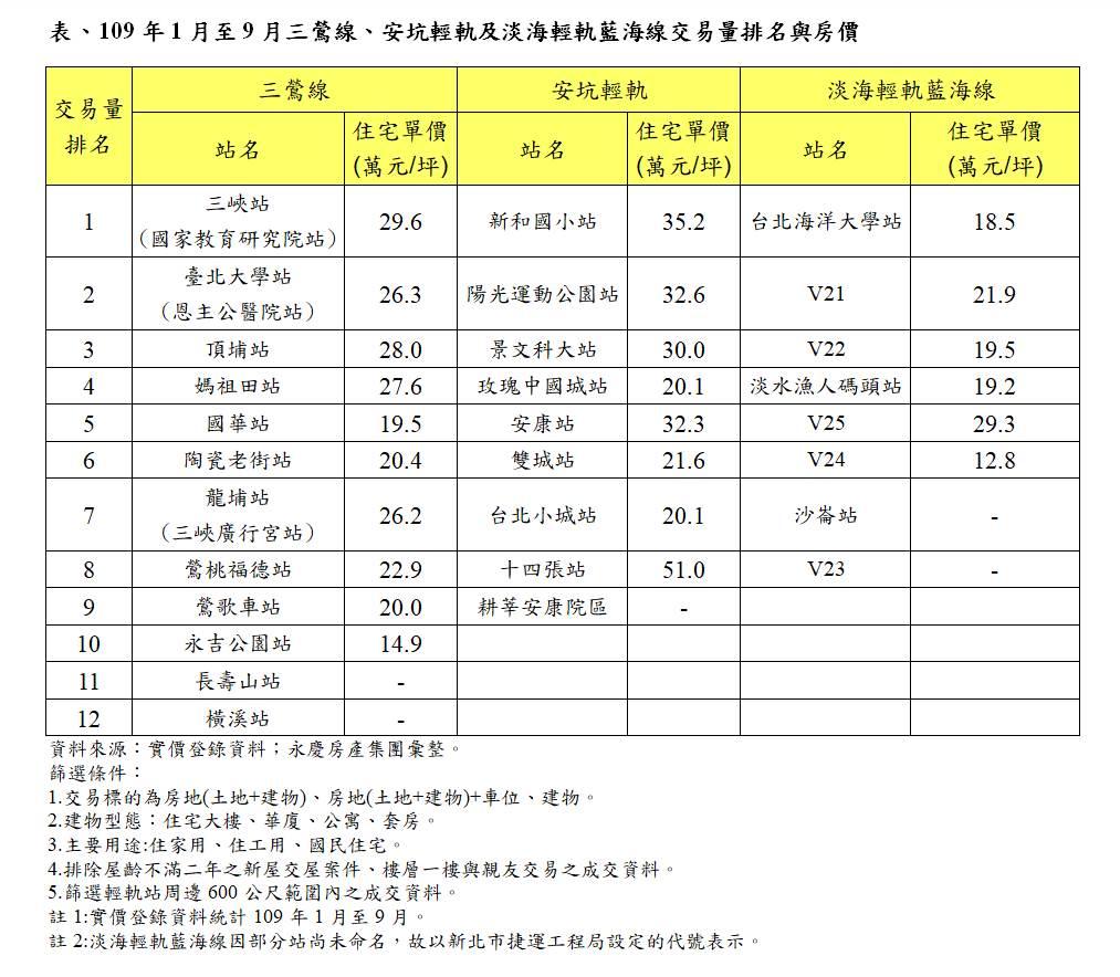 表、109年1月至9月三鶯線、安坑輕軌及淡海輕軌藍海線交易量排名與房價