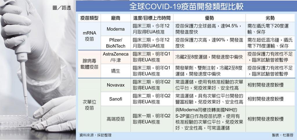 全球COVID-19疫苗開發類型比較圖/路透