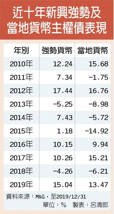 近十年新興強勢及當地貨幣主權債表現