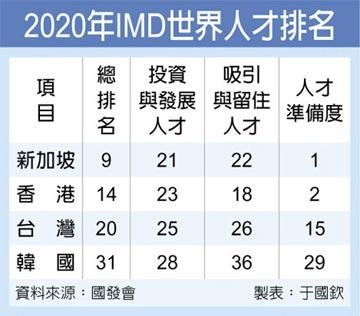 IMD世界人才報告 我維持第20名