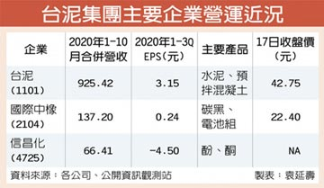 台泥李鐘培:明年營運樂觀