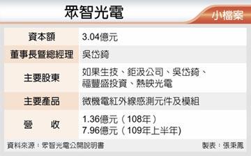 眾智 上半年EPS 13.18元