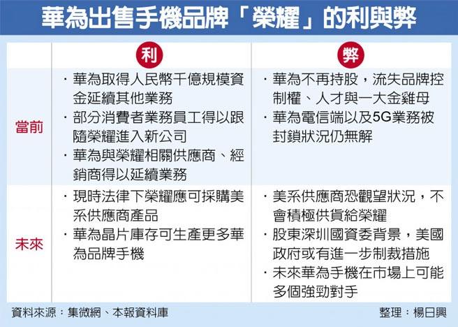 华为出售手机品牌「荣耀」的利与弊