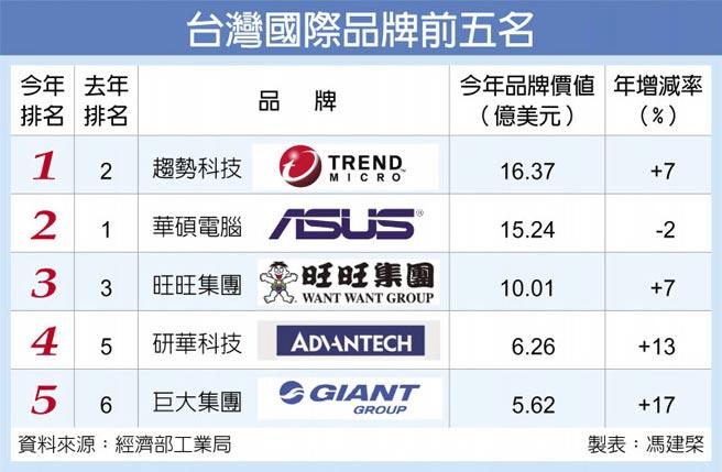 台灣國際品牌前五名