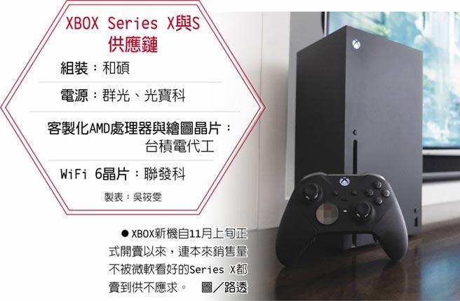 XBOX Series X与S供应链XBOX新机自11月上旬正式开卖以来,连本来销售量不被微软看好的Series X都卖到供不应求。图/路透