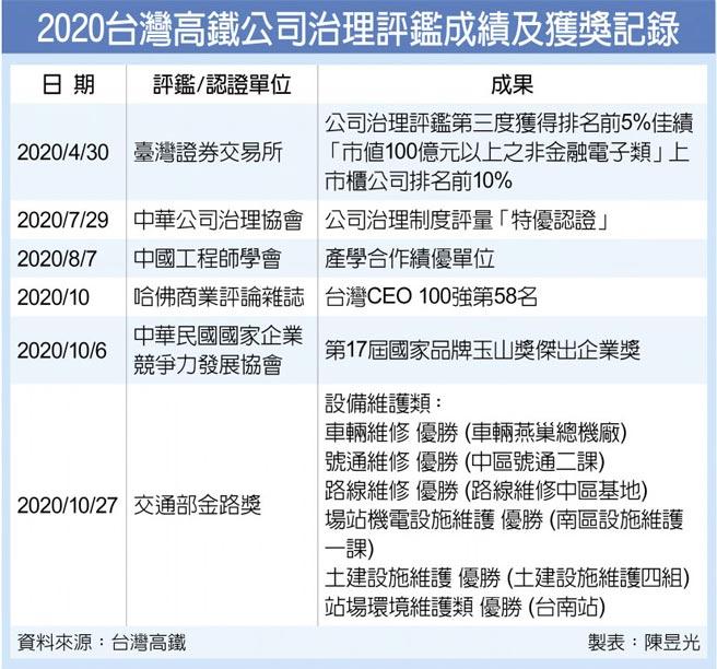 2020台灣高鐵公司治理評鑑成績及獲獎記錄