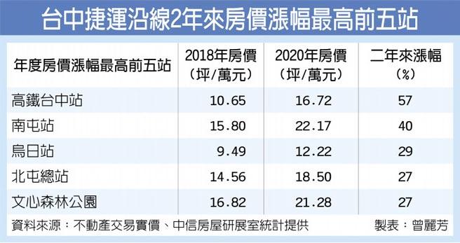 台中捷運沿線2年來房價漲幅最高前五站