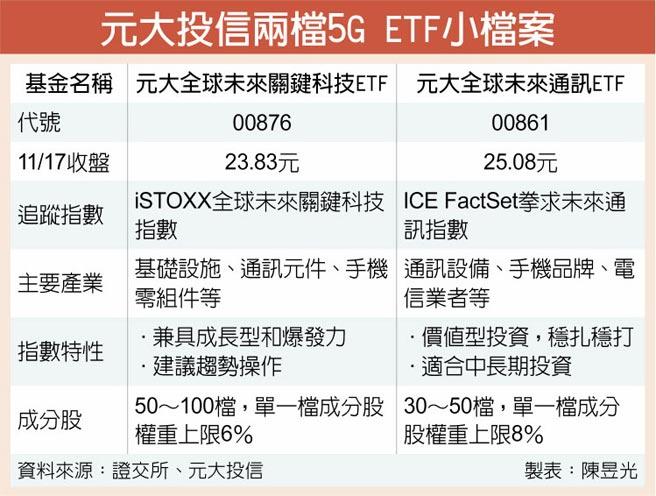 元大投信兩檔5G ETF小檔案