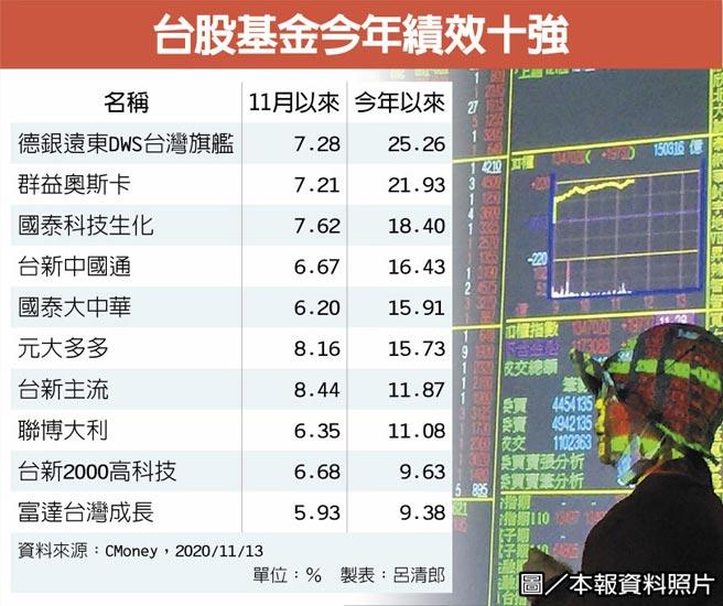 台股基金今年績效十強圖/本報資料照片