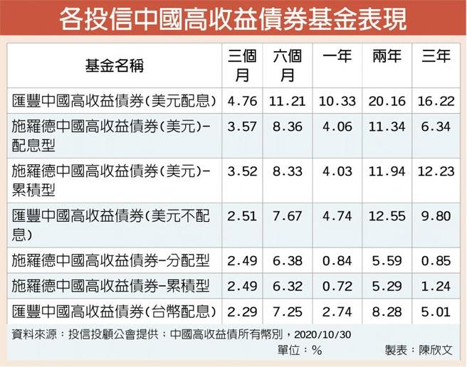 各投信中國高收益債券基金表現