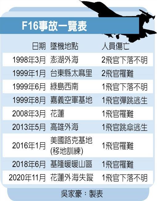 F16事故一覽表