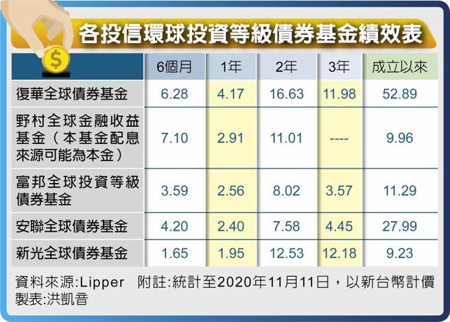 各投信環球投資等級債券基金績效表