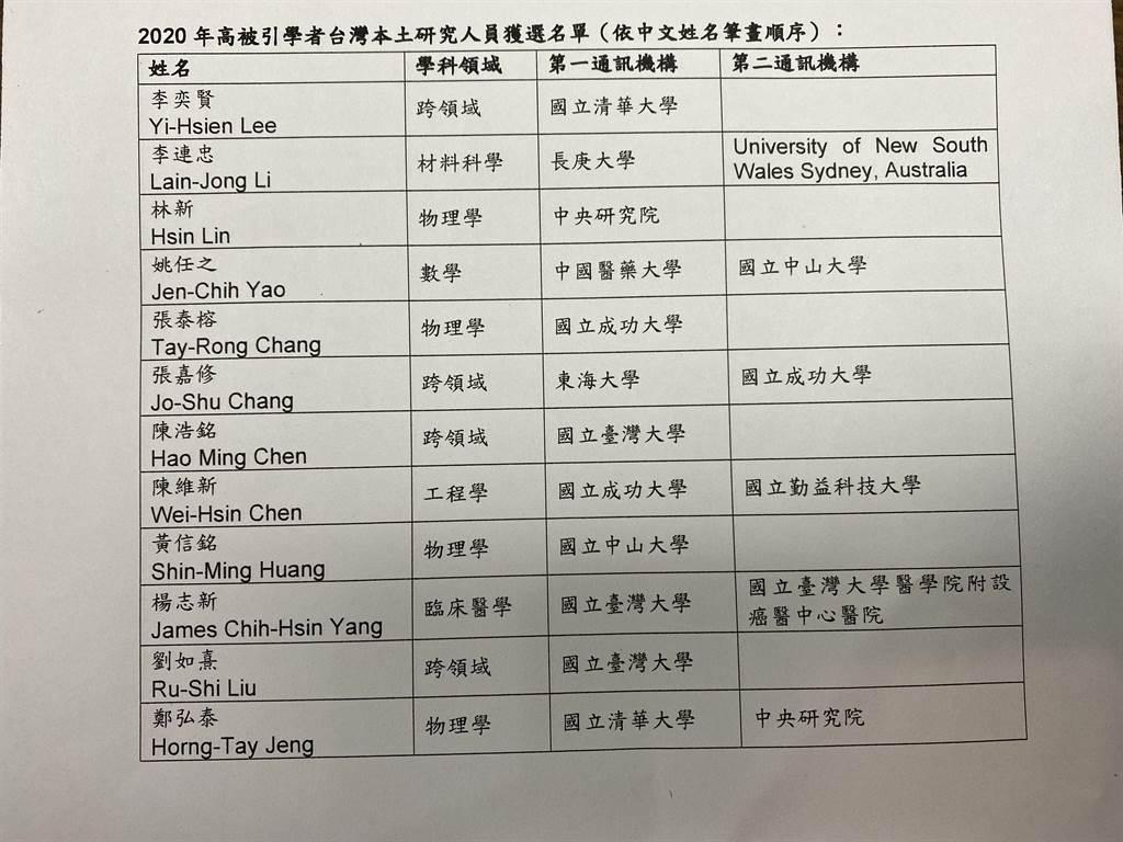 台灣有12位學者入選科睿唯安「2020年高被引學者名錄」。(林志成攝)