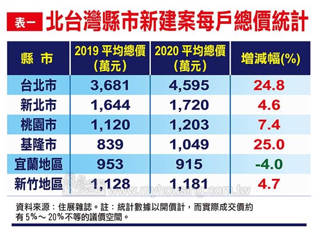 北台灣縣市新建案每戶總價統計