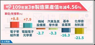 年減4.56% 第3季製造業產值3兆2,248億元
