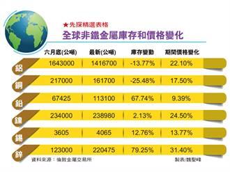 原物料漲價 風險資產抬頭
