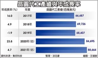 今年產值估增23.8% 全球晶圓代工寫紀錄