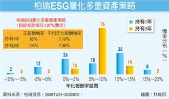 ESG量化多重資產基金 建構最適化投組
