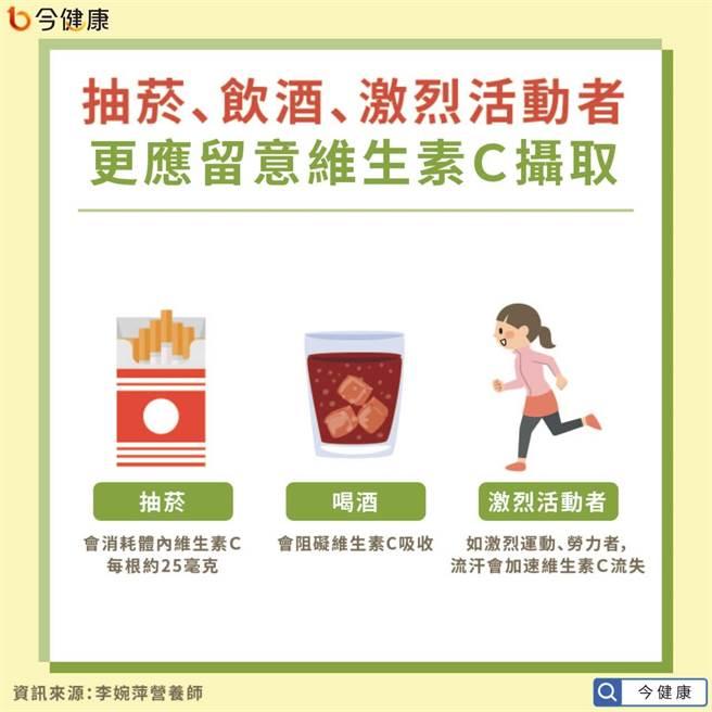 從事勞力工作、常激烈運動,常菸酒者更需注意補充維生素C。(圖/今健康提供)