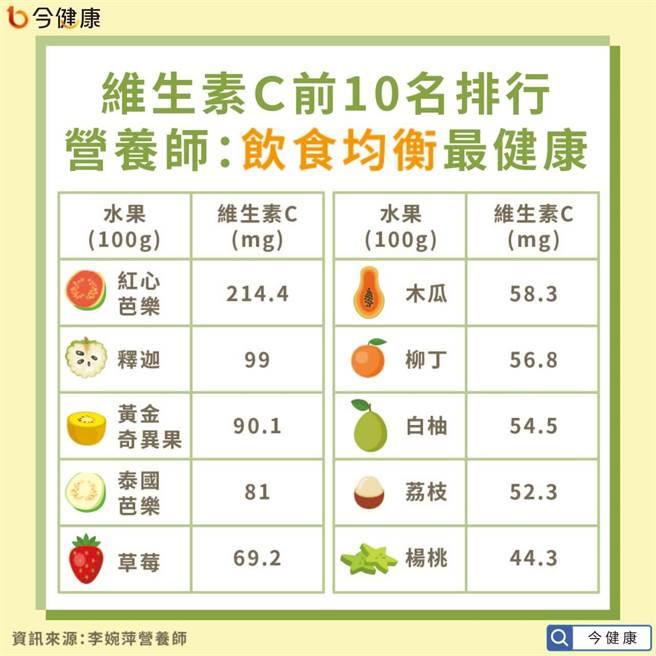 水果維生素C含量誰最多? 第一名讓人嚇一跳。(圖/今健康提供)
