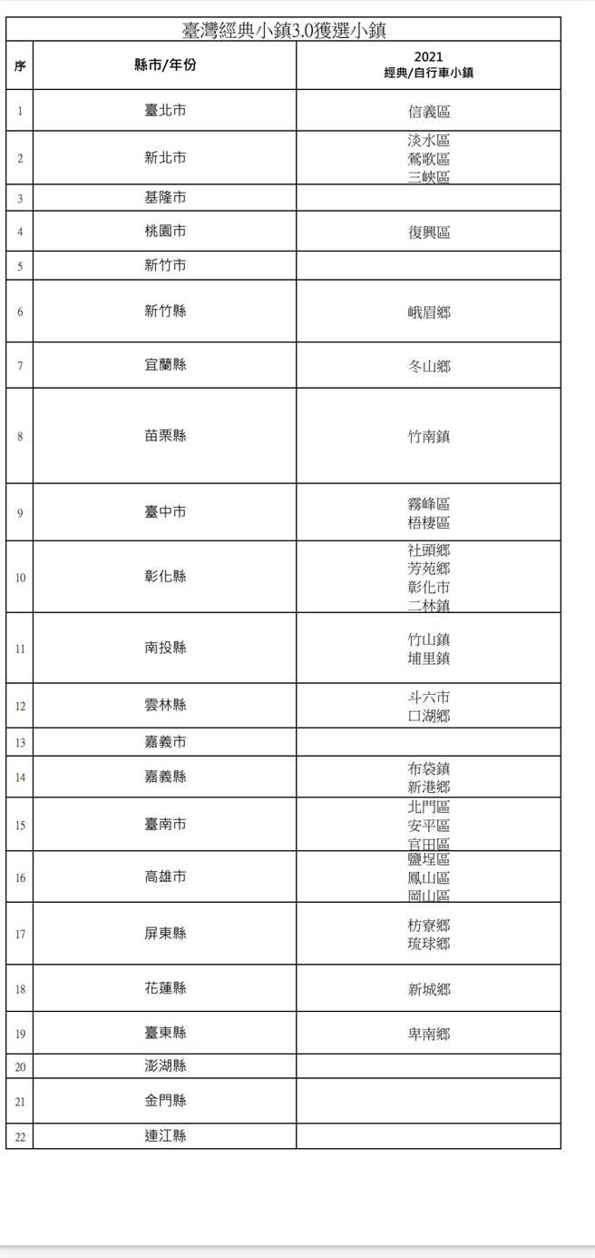 「台灣經典小鎮3.0」獲選名單。(周麗蘭攝)