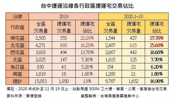 (台中捷運沿線各行政區捷運宅佔比一覽表!圖/台灣房屋提供)