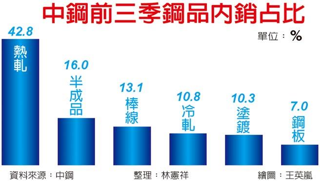 中鋼前三季鋼品內銷占比
