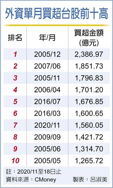 11月還沒完... 外資買超1,560億 單月第7高