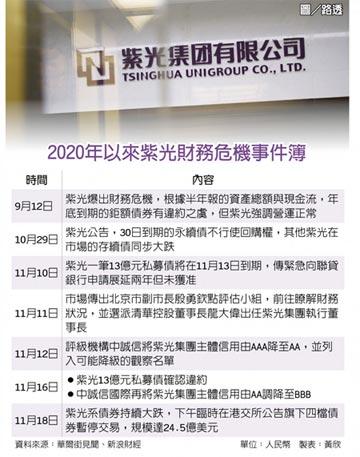 紫光24.5億美元債 交易喊卡