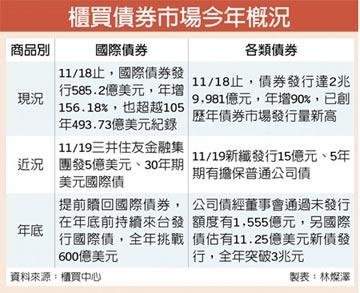櫃買債券發行 雙創高