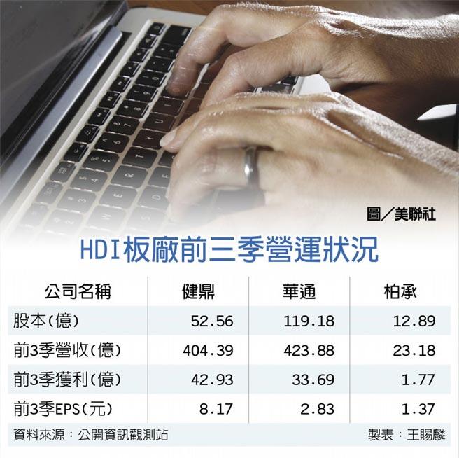 HDI板廠前三季營運狀況  圖/美聯社