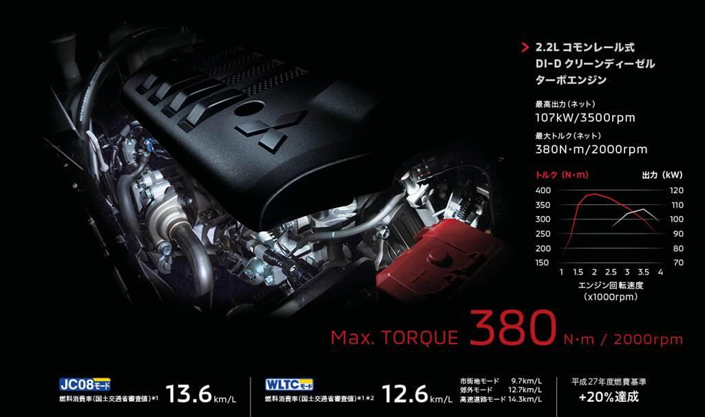 限縮柴油車型優惠,日本自2021年度起取消柴油車100%免稅措施