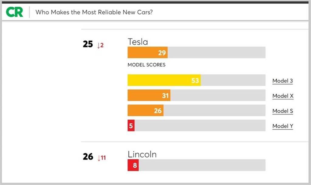2020 年《消費者報告》汽車可靠度排行榜:特斯拉倒數第二,Model Y 品質欠佳成頭號戰犯!