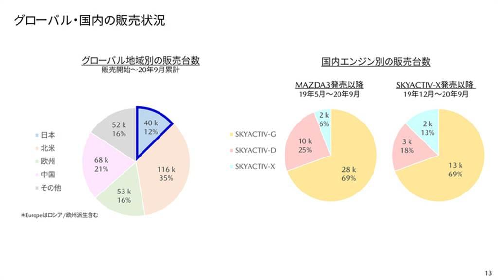 SKY-X、SKY-D 動力提升、底盤/安全系統全面優化,Mazda3 新年式樣商品改良日本發表!