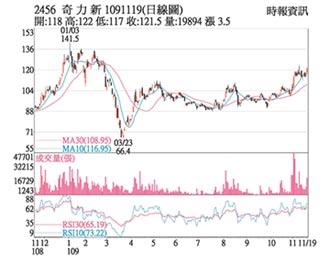 熱門股-奇力新 投信加碼股價漲