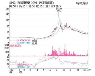 熱門股-杏國 新藥三期臨床順利