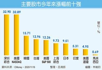股市漲幅十強 美國、亞洲包辦