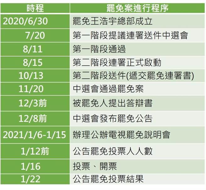 議員王浩宇罷免案相關時間表。(莊雅婷製表)