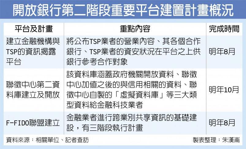 開放銀行第二階段重要平台建置計畫概況