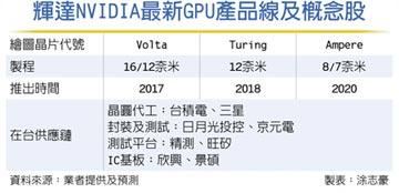 輝達新GPU 爆壓倒性需求