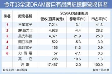 量增价跌 DRAM厂获利续有压