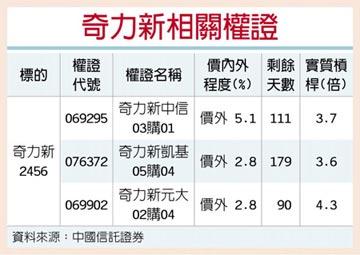權證星光大道-中國信託證券 奇力新 訂單看到明年Q1