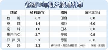 亞洲經濟回神 高收債受寵